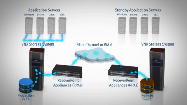 EMC2 - Recoverpoint Deployment